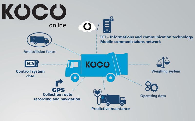 Telematiksystem KOCO – Digitales Fahrzeugmanagement